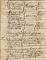 Journal kept by Capt. Henry Dearborne of the proceedings, and particular occurrences, which happened within my knowledge to the troops, under the command of Colonel Bennedicte Arnold, in the year 1775 (14777684161).jpg