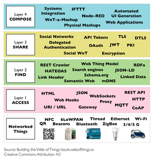 Web of Things - Image: Layers of the Web of Things Architecture