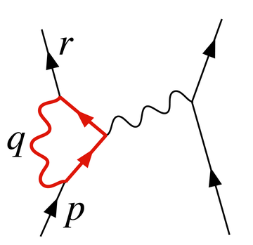 Figure 2. A diagram contributing to electron-electron scattering in QED. The loop has an ultraviolet divergence. Loop-diagram.png