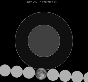 July 2009 lunar eclipse - Image: Lunar eclipse chart close 2009jul 07