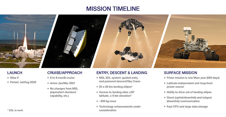 mars 2020 rover mission goals - photo #11