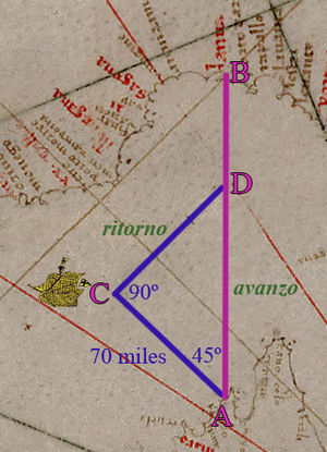 Rule of marteloio - The traverse problem: intended course AB (bearing N), actual course AC (bearing NW). Calculating the ritorno (distance on return course CD, bearing NE) and avanzo (distance made good on intended course) is a matter of solving the triangle ACD