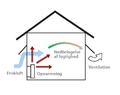 Opvarmning og ventilation.png