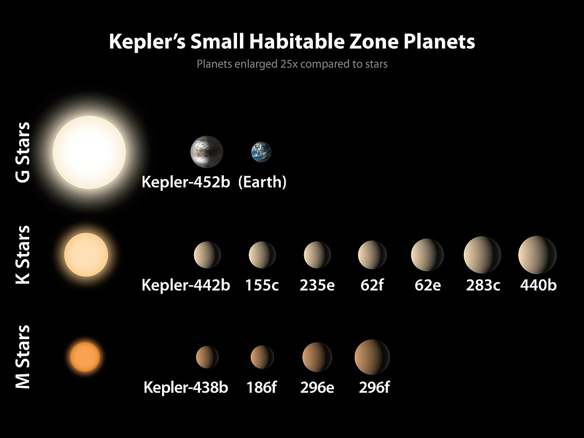 kepler planets habitable zone - HD 1200×900