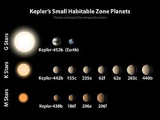 Kepler-452b - Image: PIA19827 Kepler Small Planets Habitable Zone 20150723