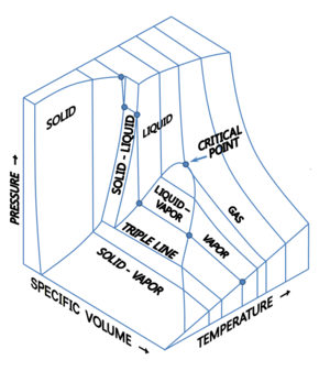 Phase diagram - p–v–T 3D diagram for fixed amount of pure material