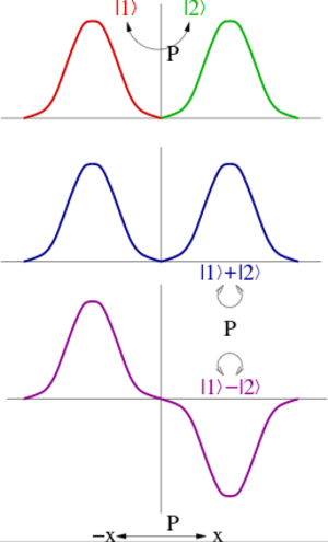 Parity (physics) - Two dimensional representations of parity are given by a pair of quantum states which go into each other under parity. However, this representation can always be reduced to linear combinations of states, each of which is either even or odd under parity. One says that all irreducible representations of parity are one-dimensional.