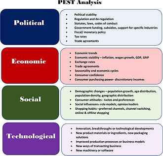 Marketing strategy - PEST analysis: variables that may be considered in the environmental scan