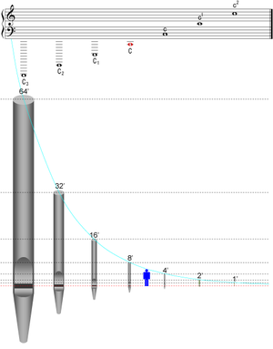 Organ flue pipe scaling - Image: Pipelength 001 modified