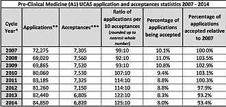 Medical school in the United Kingdom - Image: Pre Clinical Medicine (A1) UCAS application and accpetances statistics, 2007 2014