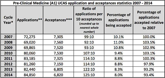 File:Pre-Clinical Medicine (A1) UCAS application and accpetances