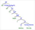 Process Nominalization Tree.png