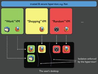 Qubes OS - Security domains scheme