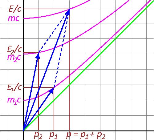 Relativistic conservation of momentum