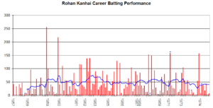 Rohan Kanhai - Rohan Kanhai's career performance graph.