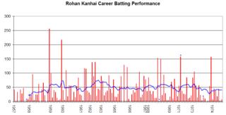 Rohan Kanhai West Indian cricketer