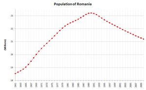 Romania-demography.png