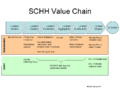 SCHH Value Chain.png