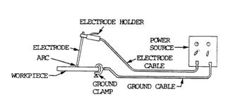 Shielded metal arc welding - SMAW system setup