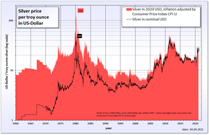 English: Historical silver price in USD and in...