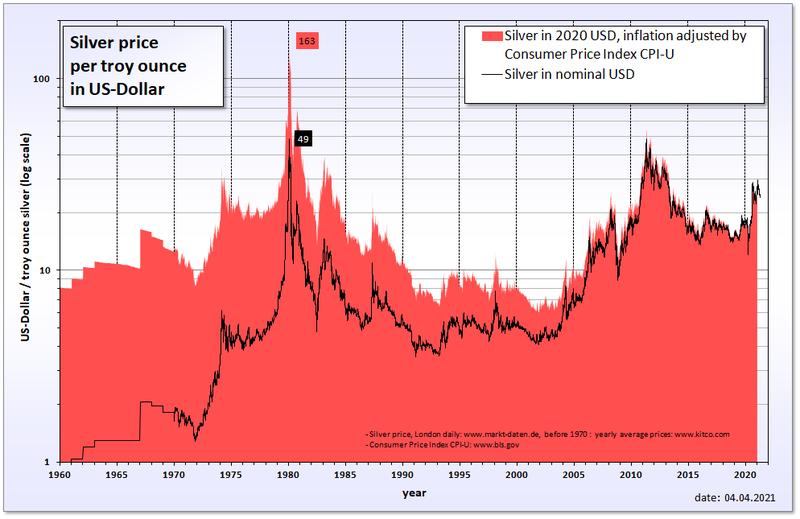silver price in USD graph