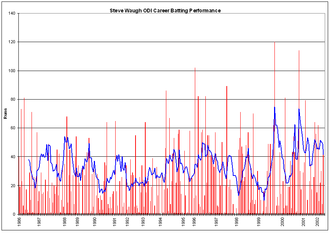 Steve Waugh - Waugh's ODI career batting performance.The red bars indicate his innings, and the blue line the average of his 10 most recent innings. The blue dots indicate innings in which Waugh finished not out.