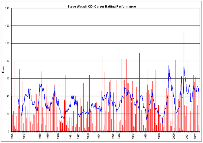 Waugh's ODI career batting performance.The red bars indicate his innings, and the blue line the average of his 10 most recent innings. The blue dots indicate innings in which Waugh finished not out Steve Waugh ODI graph.png