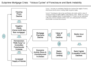 Virtuous circle and vicious circle - Vicious cycles in the subprime mortgage crisis