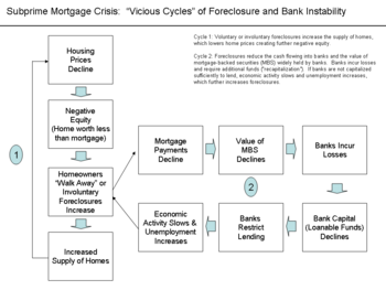 US housing and sub-prime crisis
