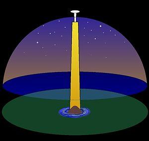 Finnish mythology - Structure of the world, according to Finnish mythology.