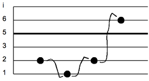 Gamelan notation - Image: Surakarta gamelan notation slendro