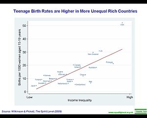 Teenage birth rates are higher in more unequal rich countries.jpg