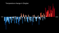 Temperature Bar Chart Asia-China-Qinghai-1901-2020--2021-07-13.png