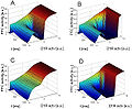 Three-dimensional representations of DA modulatory landscapes with (B) and without (A, C, and D) chandelier cells.jpg