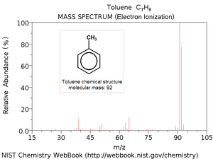 Mass spectrum - Image: Toluene ei ms