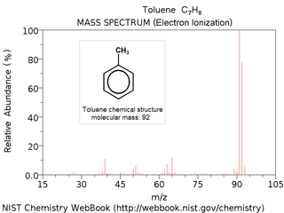 Mass spectrum Tool in chemical analysis