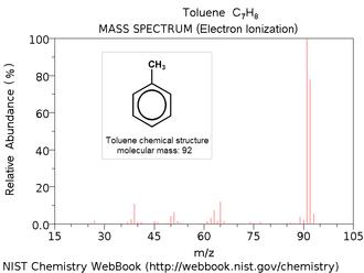 Tropylium cation - Image: Toluene ei ms