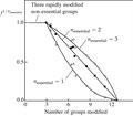 Tsou plot for pepsin inactivation.pdf