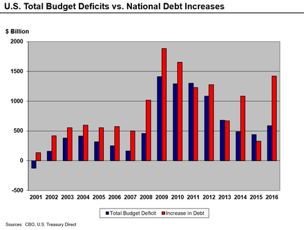Deficit and debt increases, 2001–16 U.S. Total Deficits vs. National Debt Increases 2001-2010.png