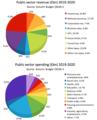 UK budget charts 2019-2020.png