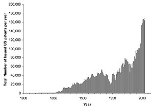 U.S. Patents granted, 1800–2004.