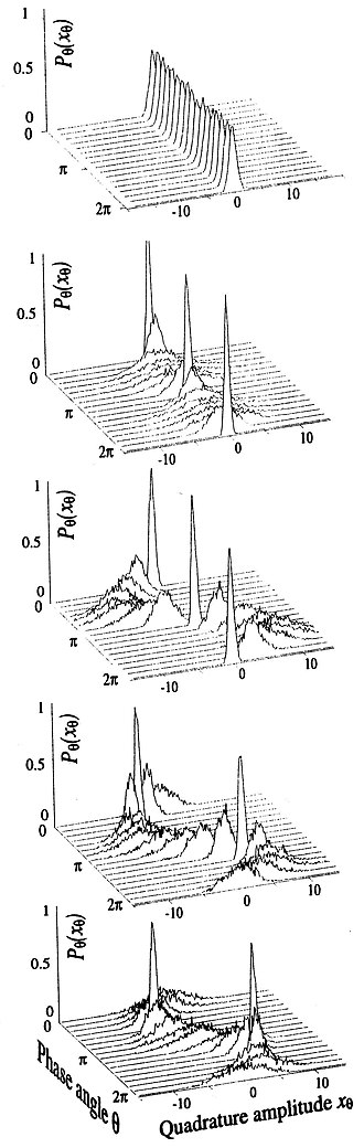 Squeezed coherent state - Oscillating wave packets of the five states.