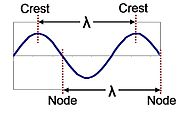 Wavelength in sine wave.JPG