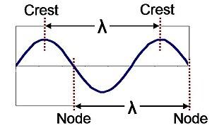 English: wavelength in sine wave