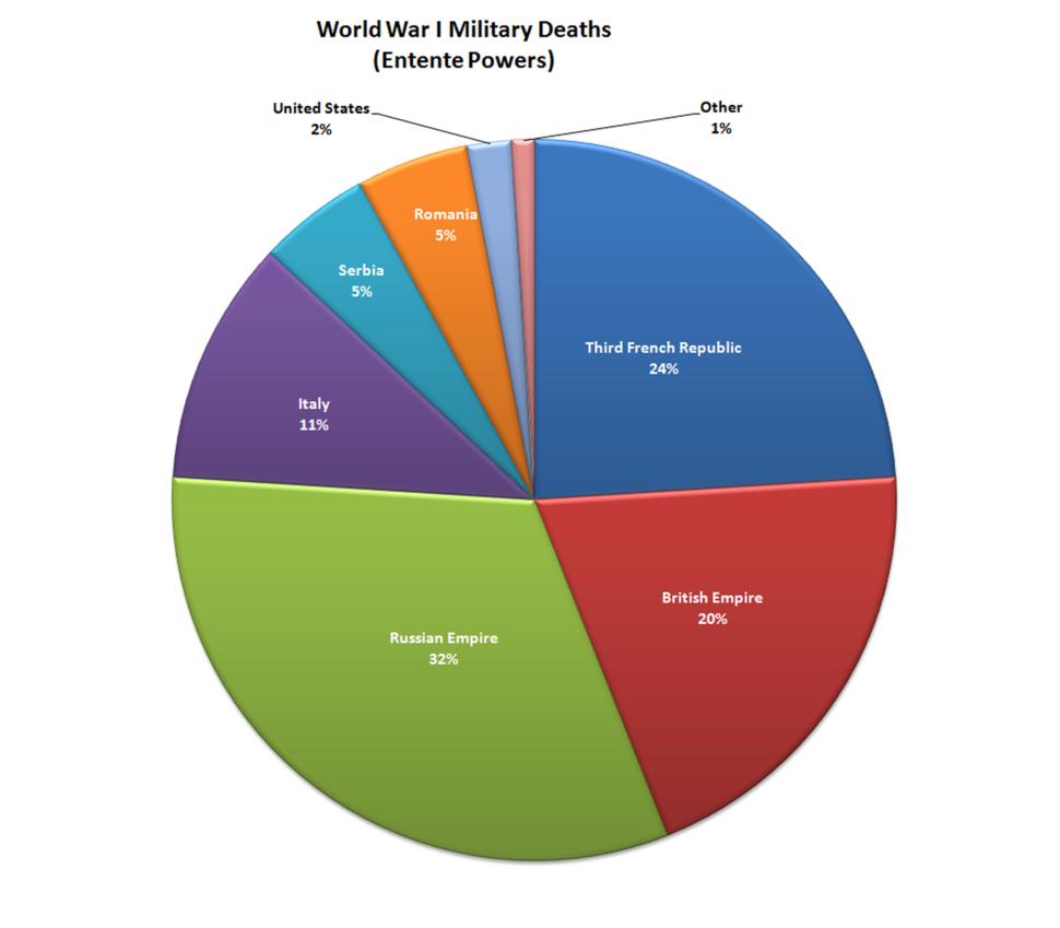 WorldWarI-MilitaryDeaths-EntentePowers-Piechart