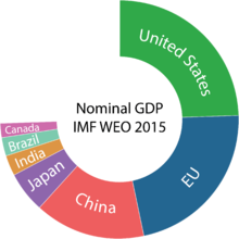 The United States, the world's largest economy in nominal terms, is approximately 25 percent of world GDP, while the seven largest economies, including the European Union, compose 75 percent of the total.