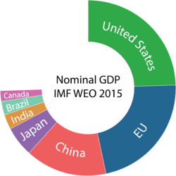 The United States, the world's largest economy in nominal terms, is approximately 25 percent of world GDP، while the seven largest economies, including the European Union, compose 75 percent of the total.