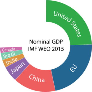 A pie chart displaying the world's seven largest economies—the United States, the European Union, China, Japan, India, Brazil, and Canada.