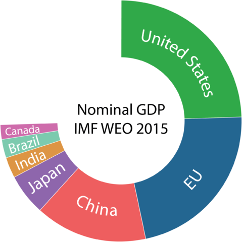 Nominal GDP IMF WEO 2015
