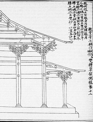 "Ancient Chinese wooden architecture - Diagram of three corbel wood bracket sets (""Dougong"") from the building manual Yingzao Fashi"